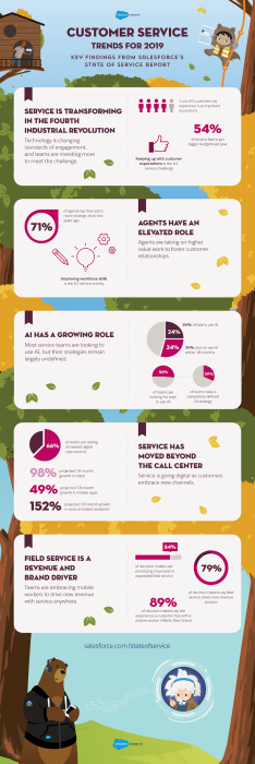 Customer Service Trends Are Changing in 2019: Salesforce State of Service Report