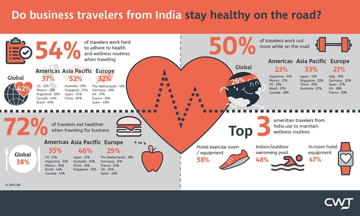 As per CWT, 54% of business travelers from India work hard to adhere to their health and wellness routines