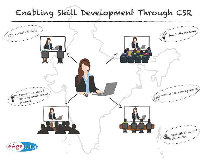 Enabling Skill Development Through CSR