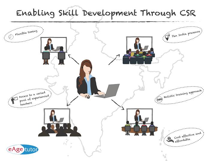 Enabling Skill Development Through CSR