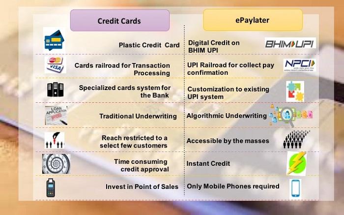 'ePayLater vs credit cards'
