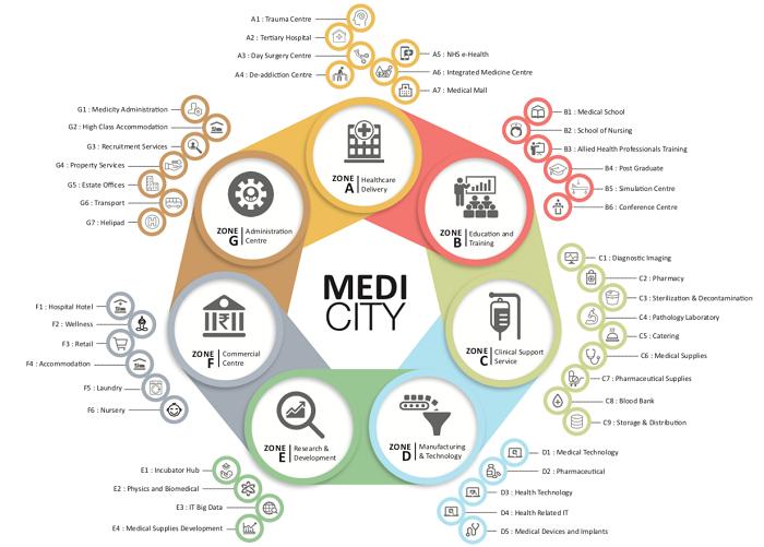 Layout plan of IUIH Medicity