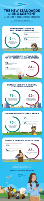 State of the Connected Customer Infographic 2019