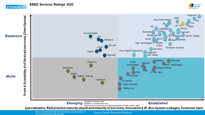 LTTS rated as a Global Leader in ER&D Services in Zinnov Zones 2020
