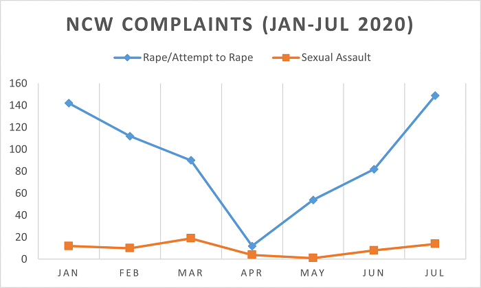 Source: National Commission for Women (NCW) Complaints & Investigation Cell