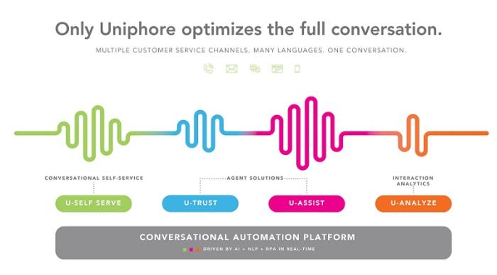 Uniphore's Conversational Automation Platform