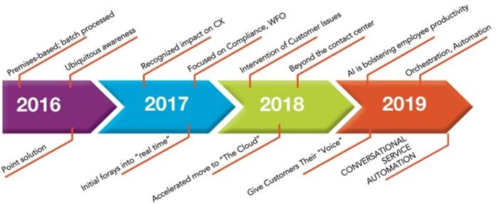 Path towards Conversational Service Automation – Source Opus report 2019