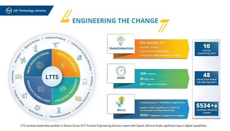 LTTS cements leadership position in Zinnov Zones 2017 Product Engineering Services report with Speed, Skill and Scale; significant leap in digital capabilities.