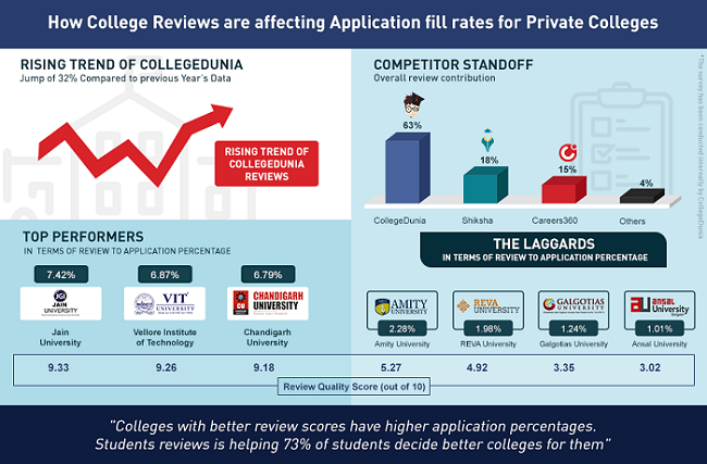 Representation of the Impact of reviews on Top Colleges in India