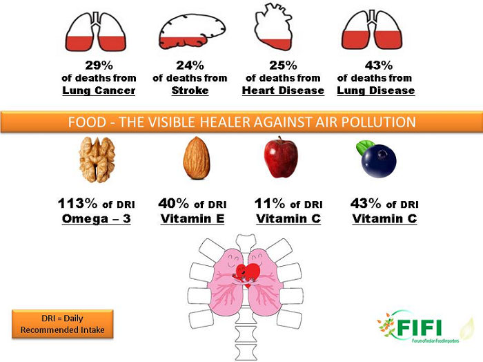 Food - The visible healer against air pollution