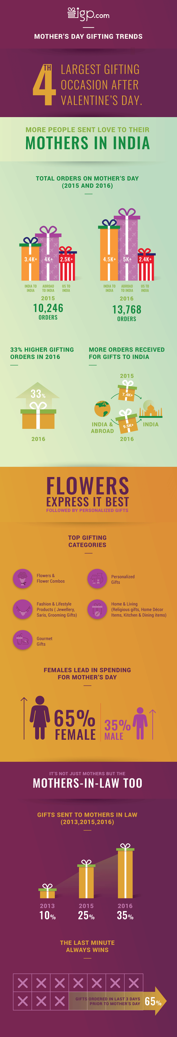 <b>Mother's Day Gifting Trends</b>