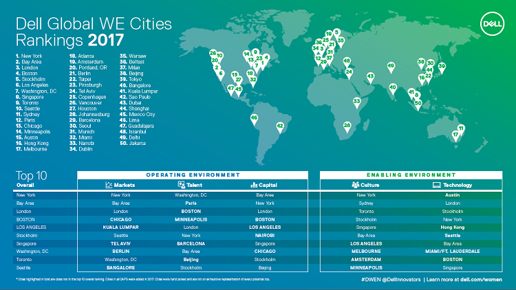Dell Global We Cities Rankings 2017'