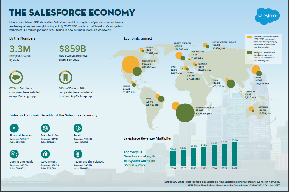Salesforce Releases New Research on the Salesforce Economy - Creating 3.3 Million New Jobs