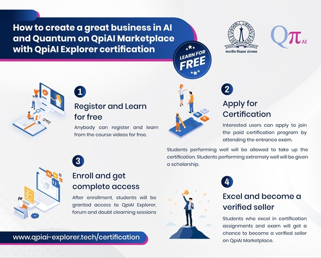 How to enter AI and Quantum marketplace