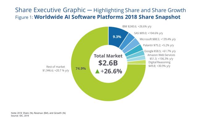 Worldwide AI Software Platforms 2018 Share Snapshot