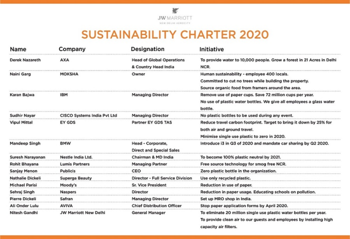 The CEO Sustainability Charter 2020