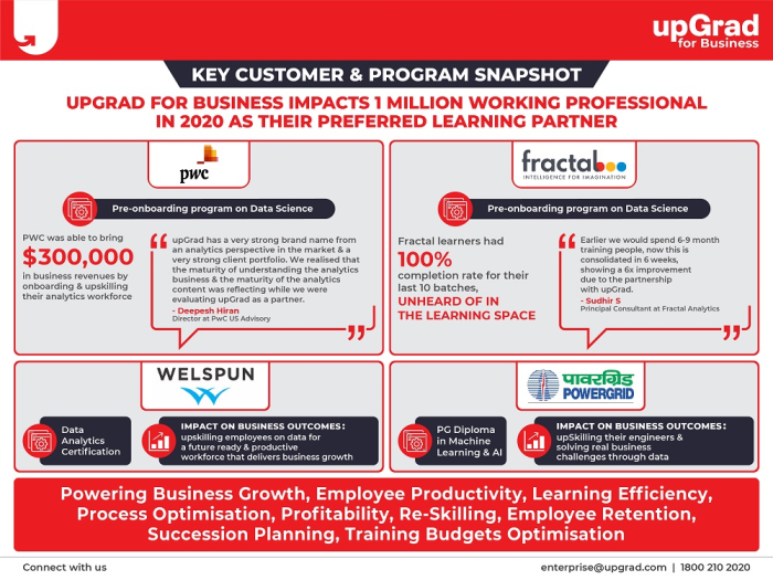 Impact created by upGrad for Business