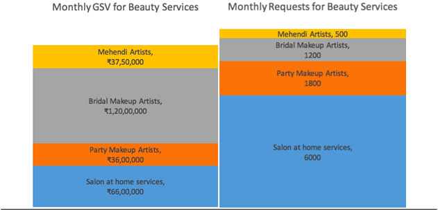 Monthly GSV & Monthly Requests for Beauty Services
