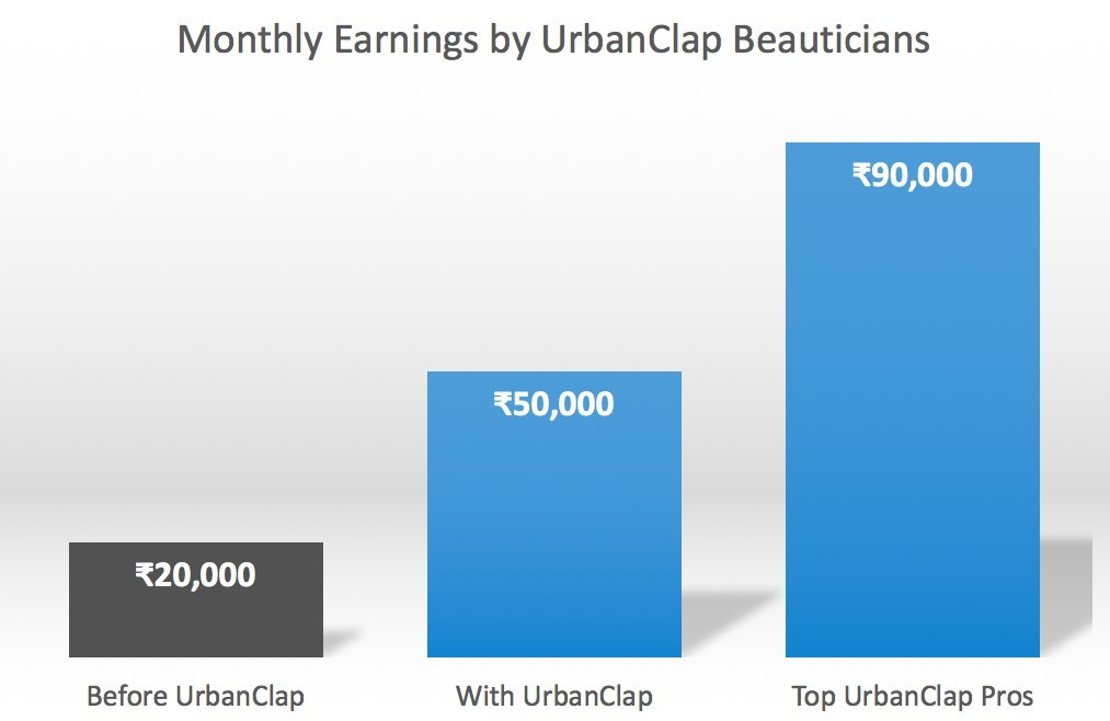 Monthly Earnings by UrbanClap Beauticians